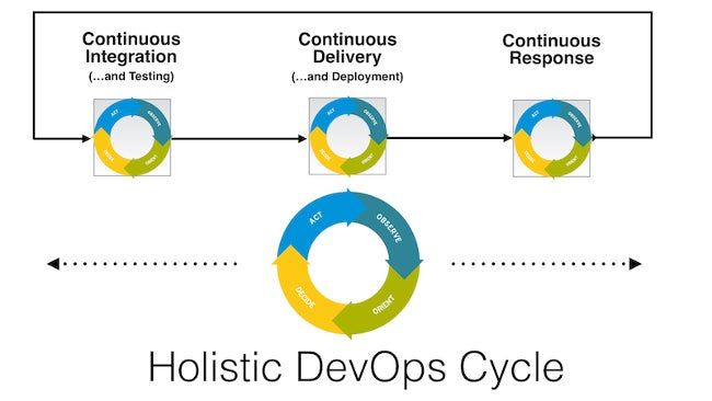 The holistic DevOps cycle