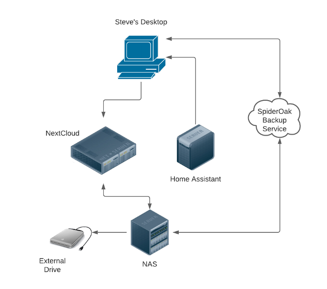 Home Assistant backup architecture