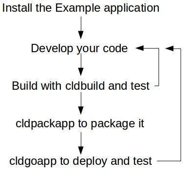cloudgizer development