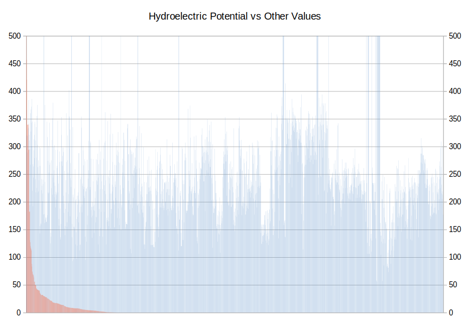 Graph: Hydroelectric Potential vs Other Values