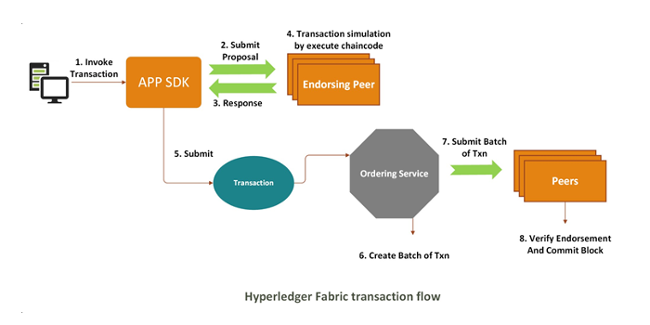 Hyperledger transaction validation flow