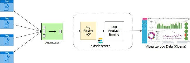 Logging workflow