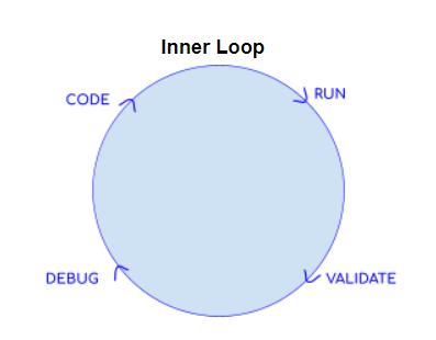 Inner loop developer tasks