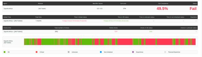 Pandora FMS SLA compliance report