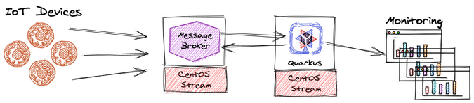 High-level architecture for IoT edge development
