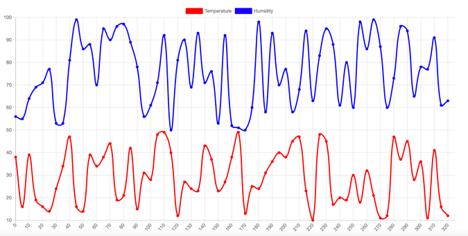 IoT data graph