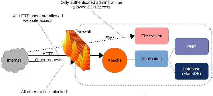 firewall filtering request