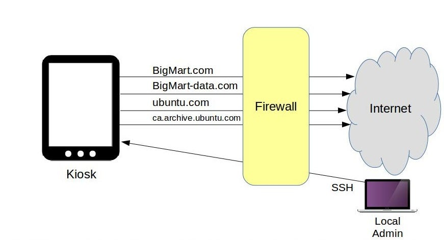 Linux firewalls: What you need to know about iptables and