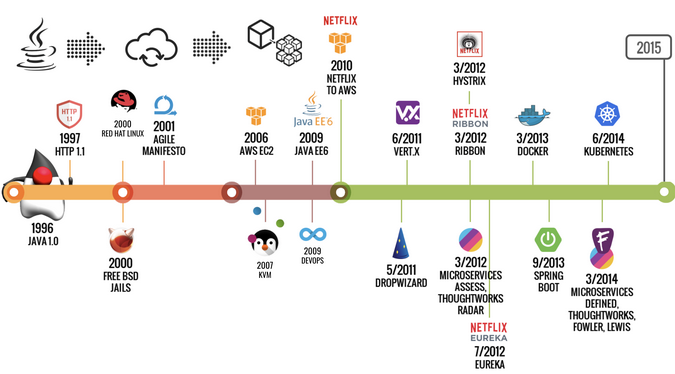 Timeline of technology contributions to Java