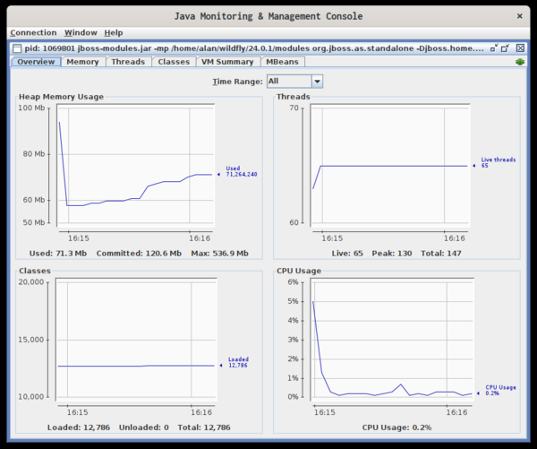 jconsole dashboard showing heap memory usage, threads, classes, and CPU usage
