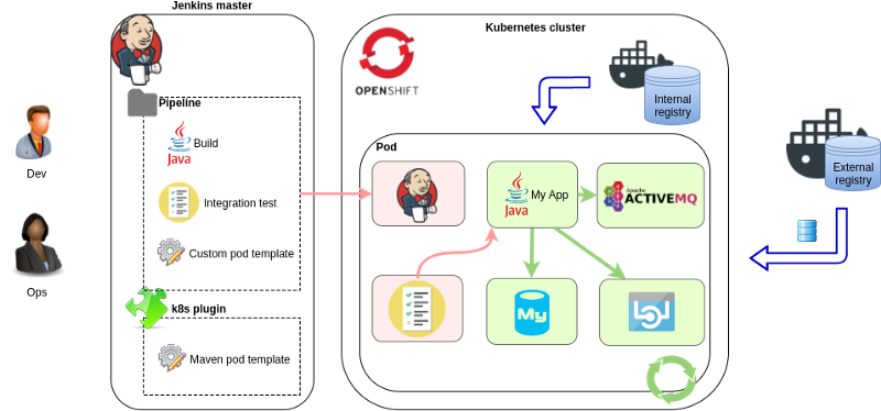 Jenkins master and Kubernetes pipeline process