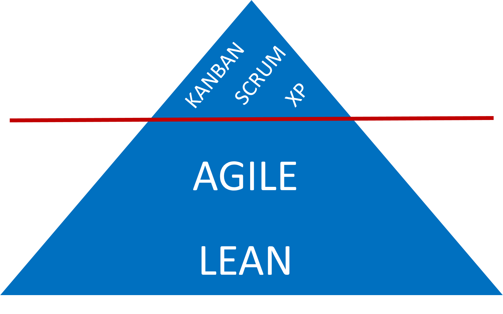 Kanban complements agile and lean