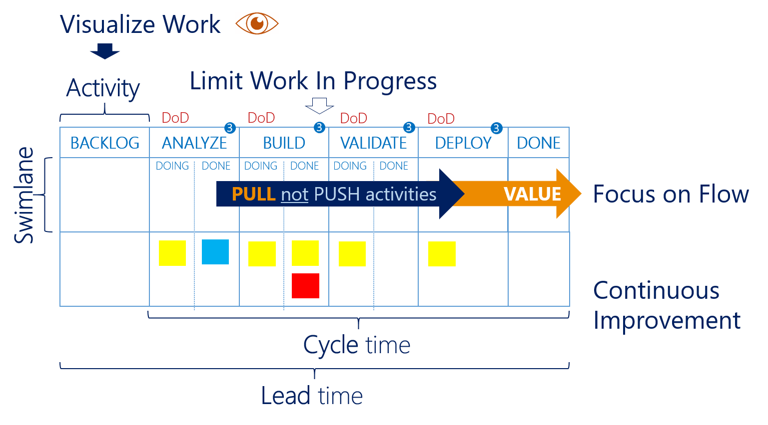 Kanban practices and terminology