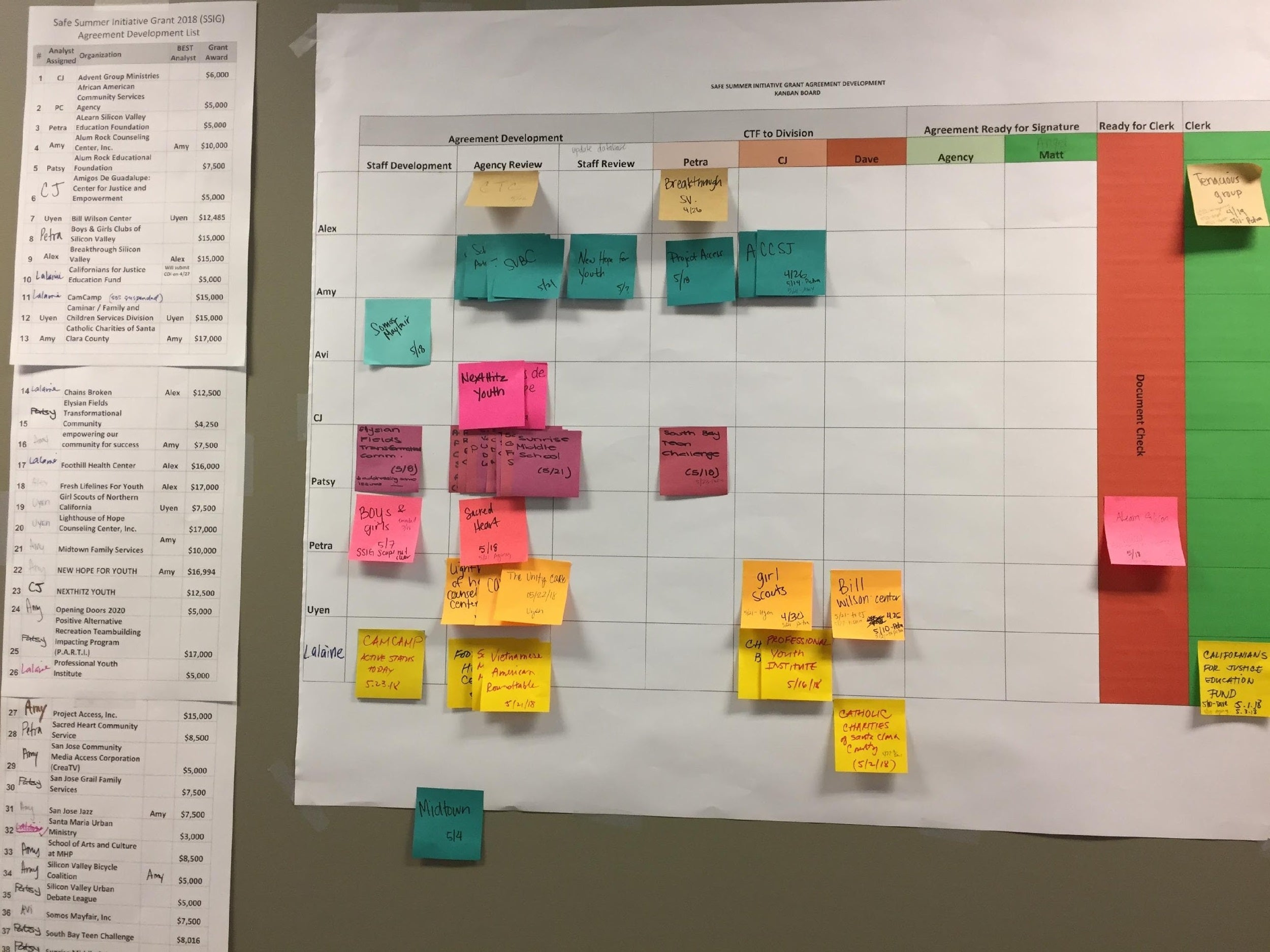 How Agile helps non-technical teams get things done