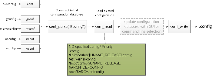 Kconfig process