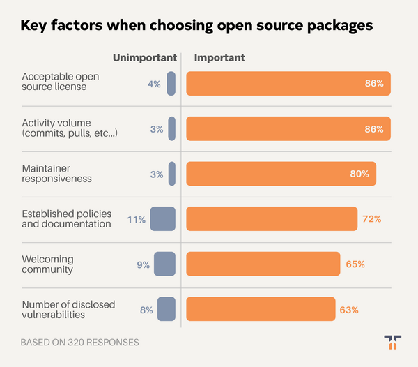 Key factors in choosing open source