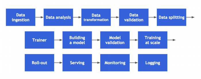 Steps of building a production-grade solution