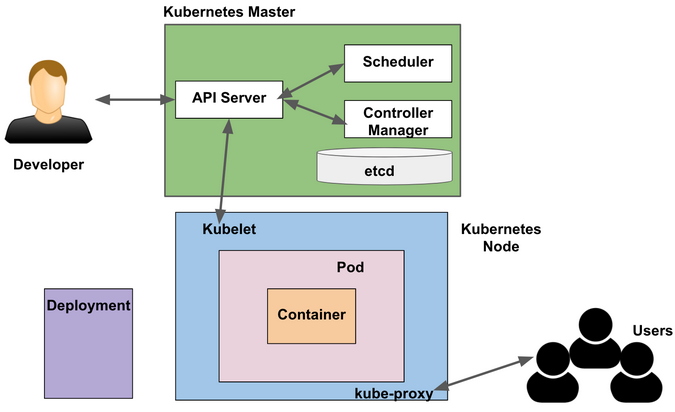 Kube-proxy and deployment