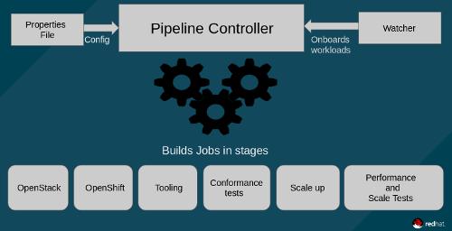 Kubernetes scalability testing pipeline