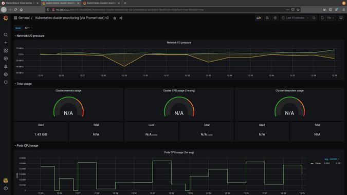 Kubernetes Cluster Monitoring dashboard