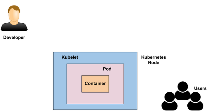 Kubernetes node and kubelet