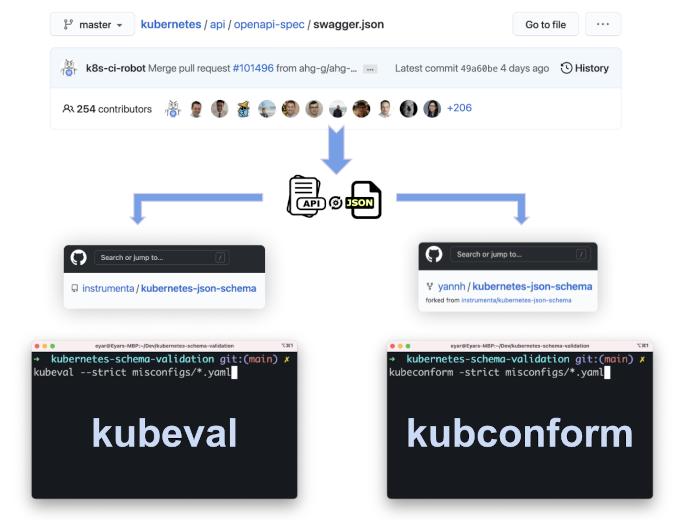 Kubeval and kubeconform