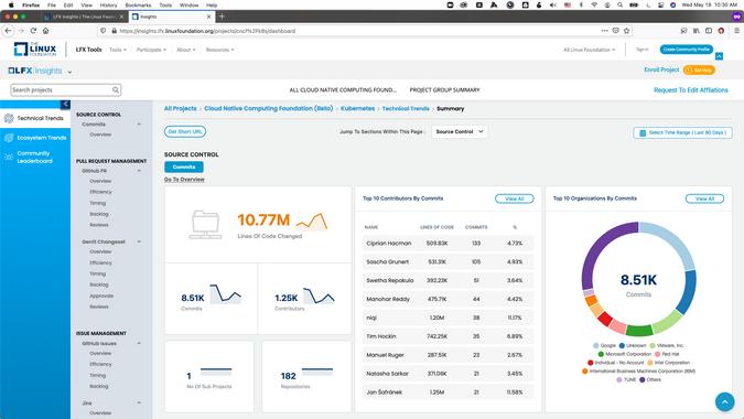 LFX Insights dashboard
