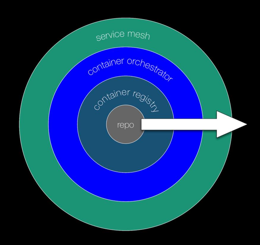 cloud-native appops maturity model