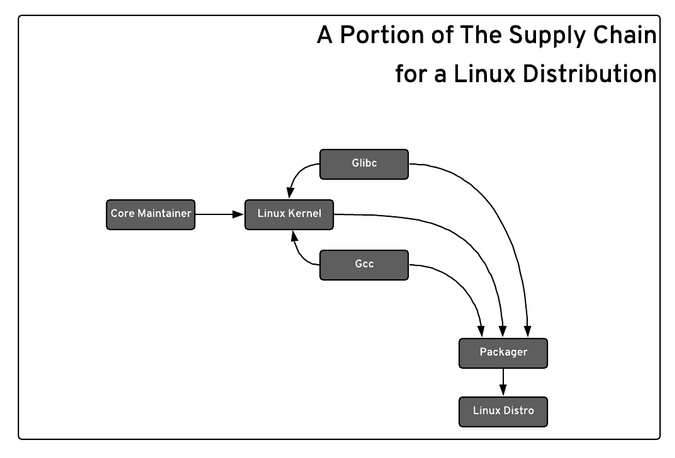 Linux supply chain