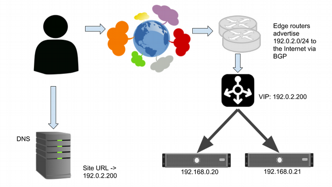 Layer 4 load balancers balance connections across webservers.