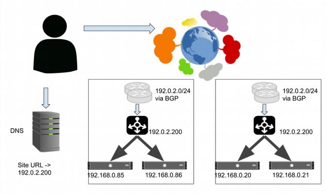 Directing traffic: Demystifying internet-scale load