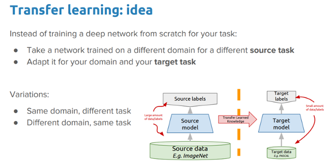 Ideas for deep transfer learning