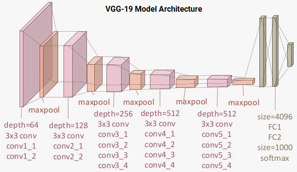 VGG-19 Model Architecture