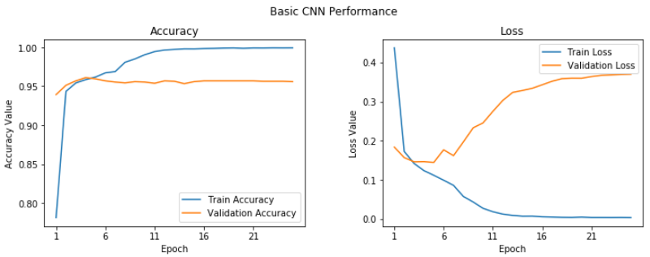 Learning curves for basic CNN
