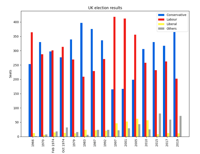 Matplotlib plot of British election data