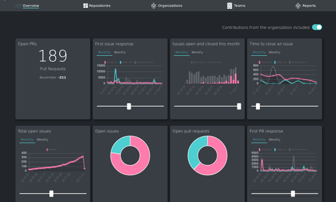 Measure dashboard