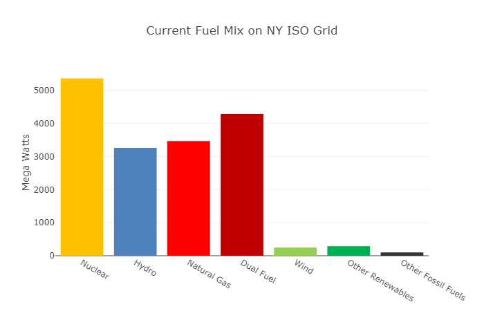Fuel mix on NYISO grid