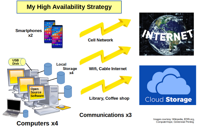 High Availability Strategy