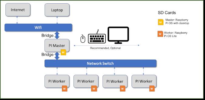 Pi cluster setup with bridge network
