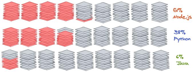NewRelic data on serverless runtimes and languages