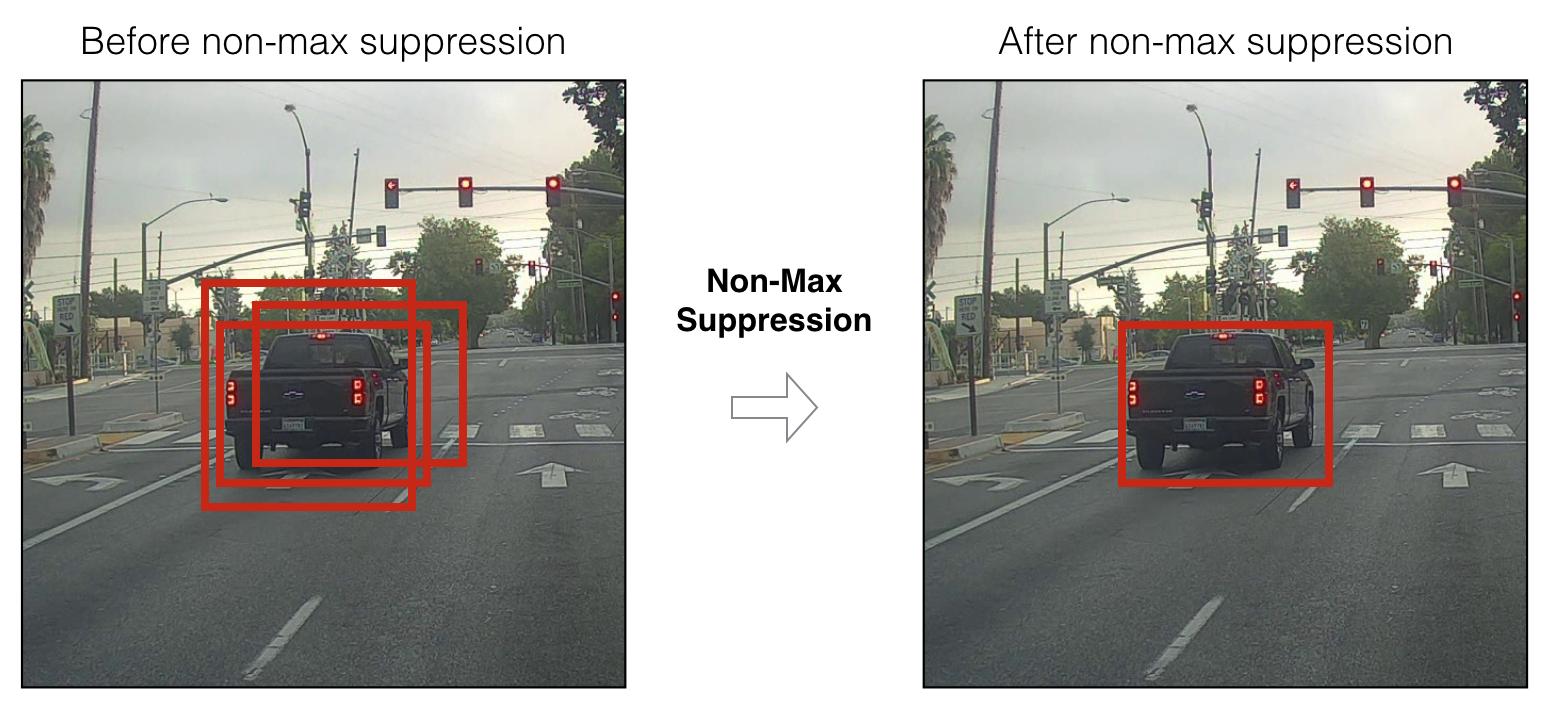 Non-maximum Suppression (NMS)