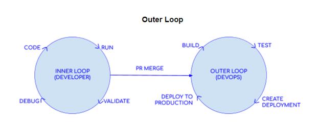 Outer loop developer tasks