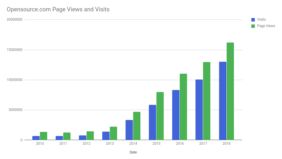 Site page views and visits year over year