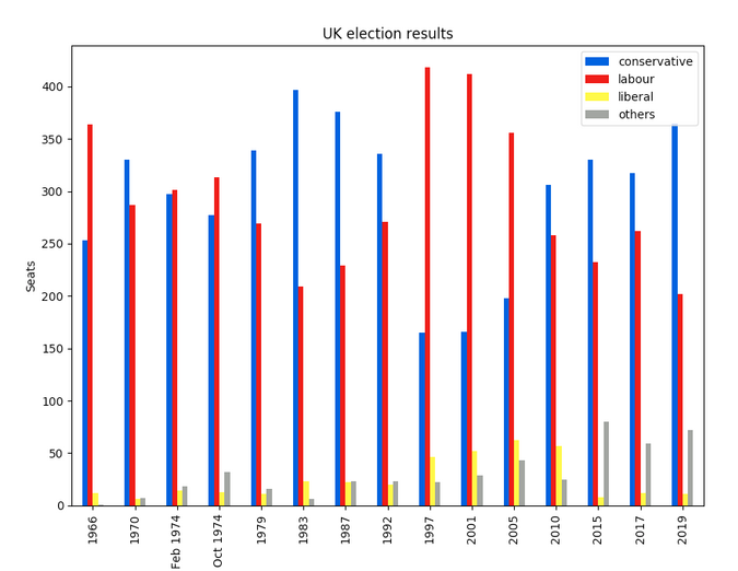 Pandas plot of British election data