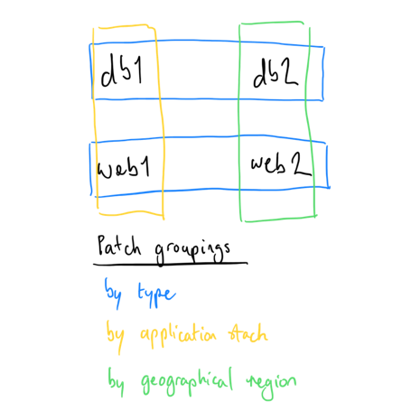 Example patch groups