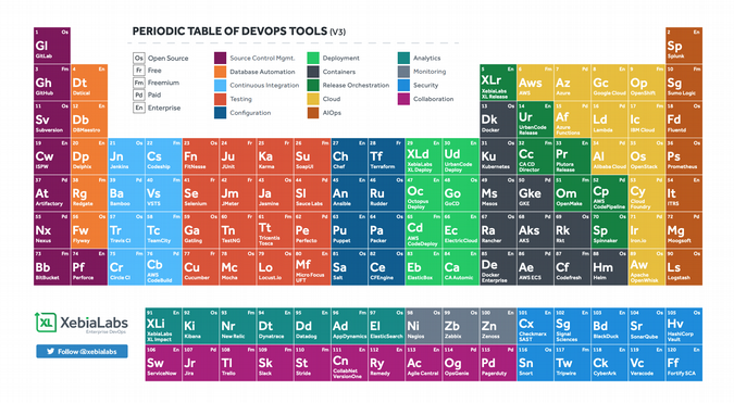 Periodic Table of DevOps