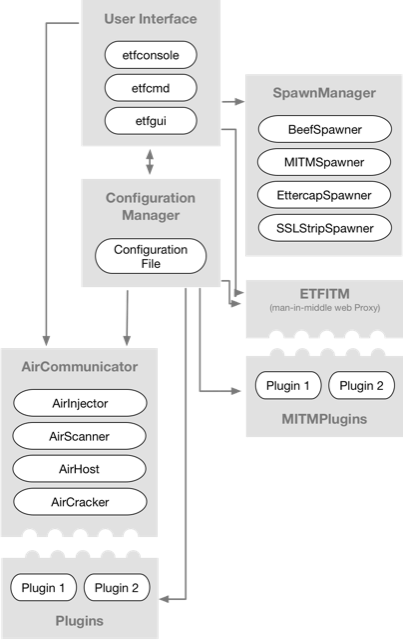 Evil-Twin Framework Architecture