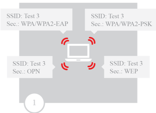 The Evil-Twin Framework: A tool for improving WiFi security