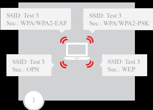 Scenario for capturing a WPA handshake after a de-authentication attack