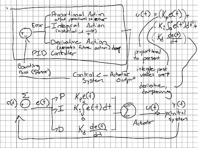 PID Controller Architecture